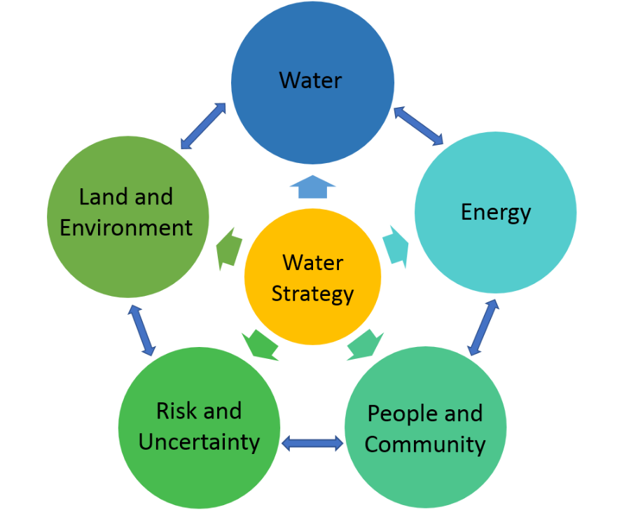 Promoting ecosystem and human health in urban areas using Green Infrastructure: A literature review