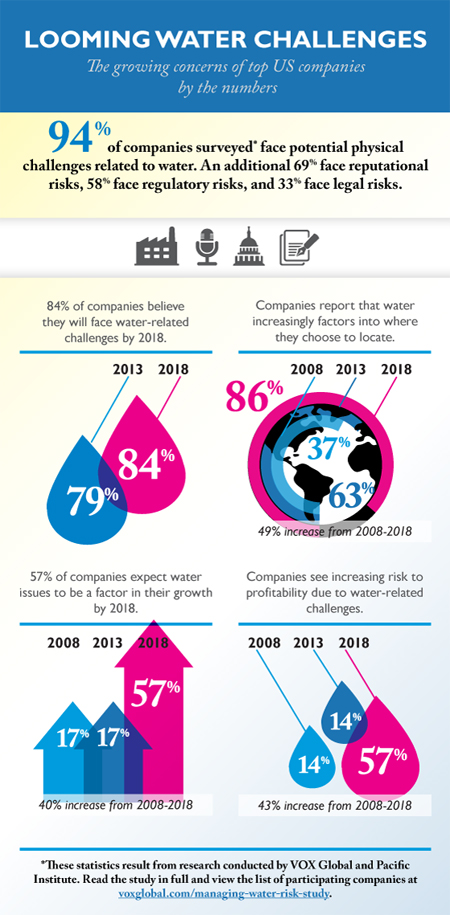 Looming Water Challenges Infographic