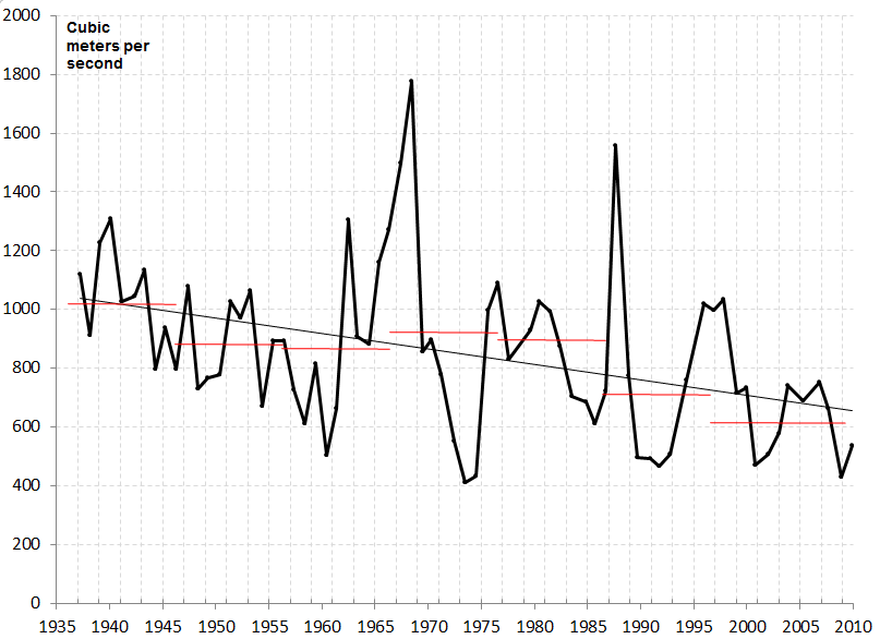 Figure. Discharge of the Euphrates River measured at Jarablus, Syria from the mid-1930s to around 2010. Red lines show the decadal averages. The long-term linear trend is also shown. Data from the United Nations Economic and Social Commission for Western Asia, 2013.