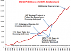 Figure. Claims that environmental laws will destroy the economy have been regularly made and are consistently false. This graph shows U.S. GDP from 1929 to 2013 in real 2009 dollars (corrected for inflation) along with the years major environmental laws were passed. (Prepared by Peter Gleick, Pacific Institute. GDP data from the US Bureau of Economic Analysis.)