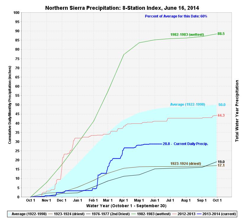precipitation-northern-6-16