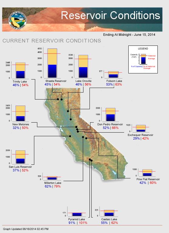 Reservoir Conditions 6-15-14