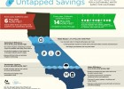 ca water supply solutions fact sheet 2