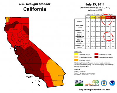 The July 15, 2014 Drought Monitor map for California.
