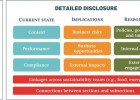 discloure-guidelines-chart