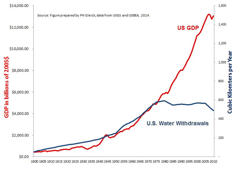 national geographic scienceblogs peak water united states water