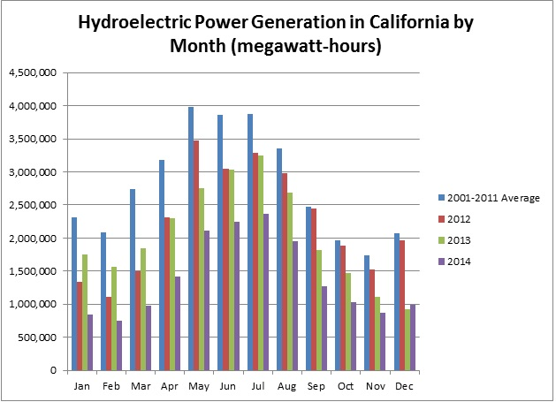 hydropower-by-month-3-17