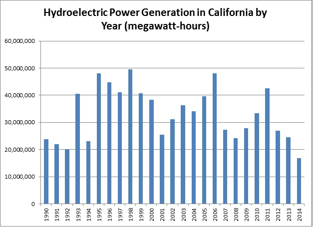 hydropower-by-year-3-17