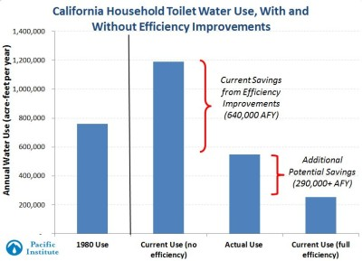 California-toilet-savings-400x289