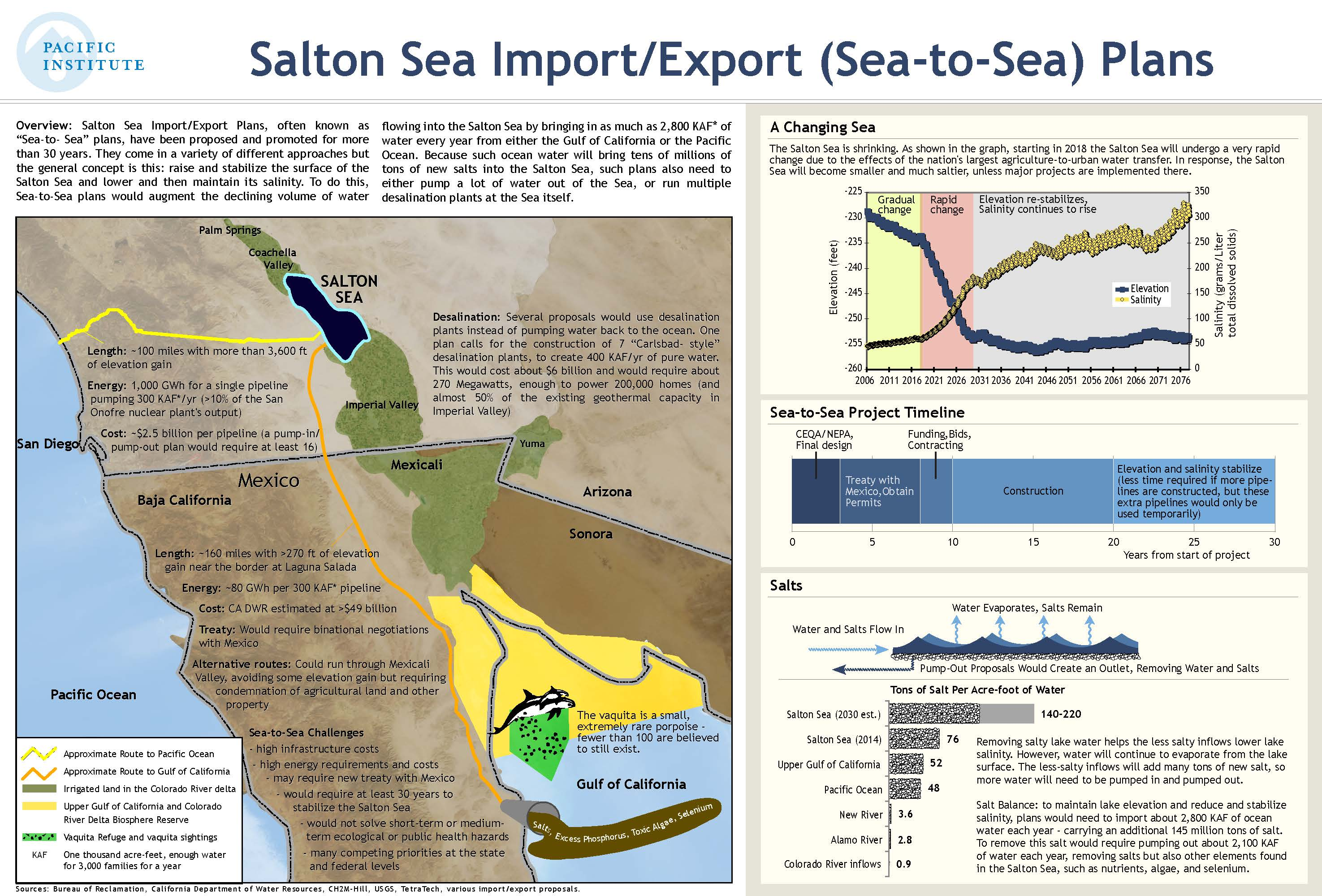 Salton Sea Import_Export Infographic-c2c