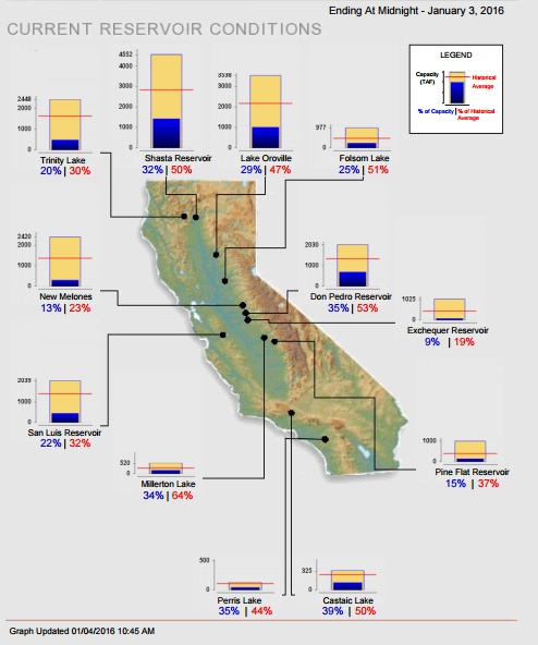 current-reservoir-conditions-1-4-2016