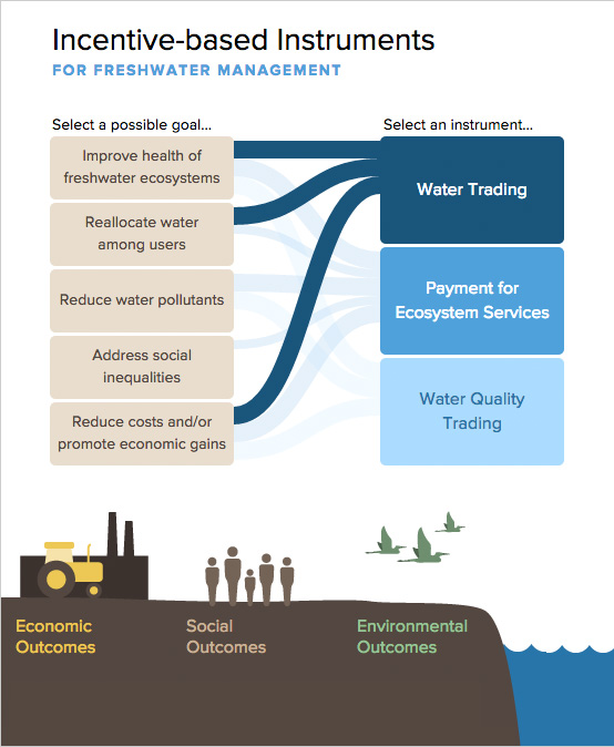 incentive based instruments for freshwater management pacific  incentive based instruments