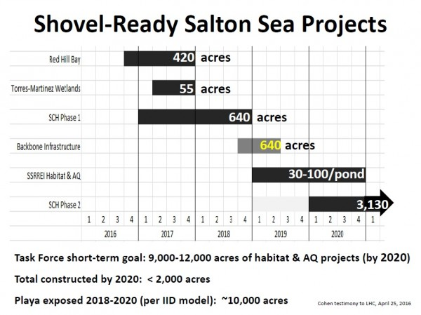 Salton Sea May newsletter blurb chart