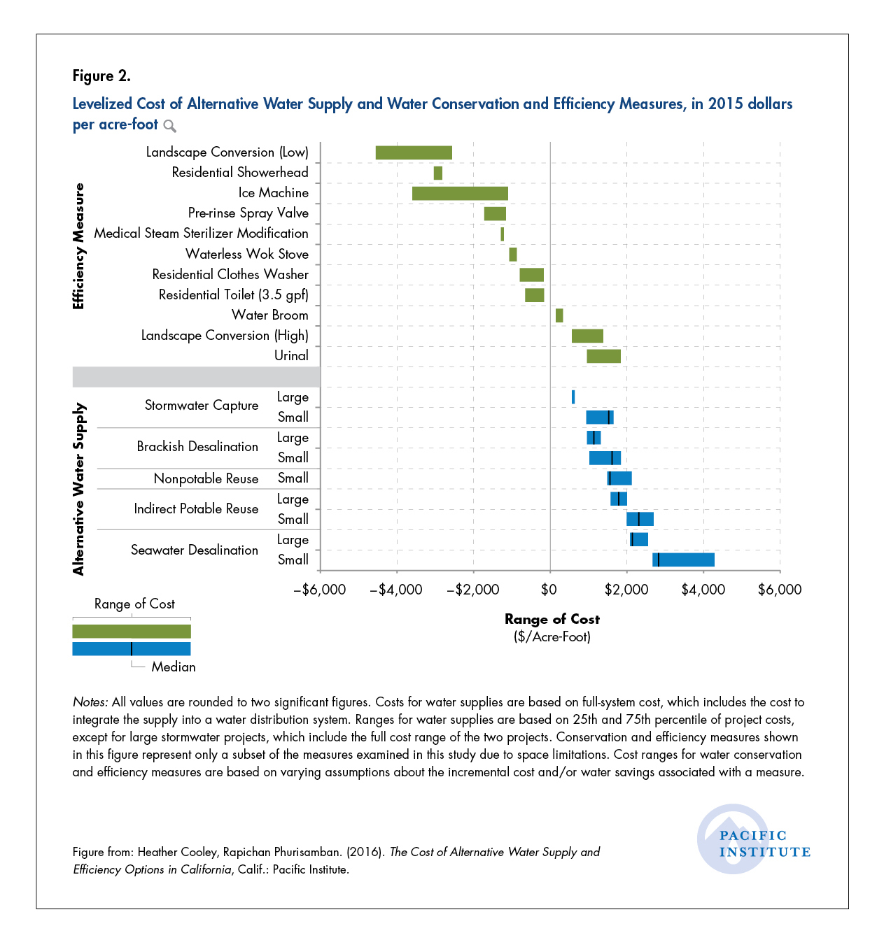 The Cost of Alternative Water Supply and Efficiency Options in