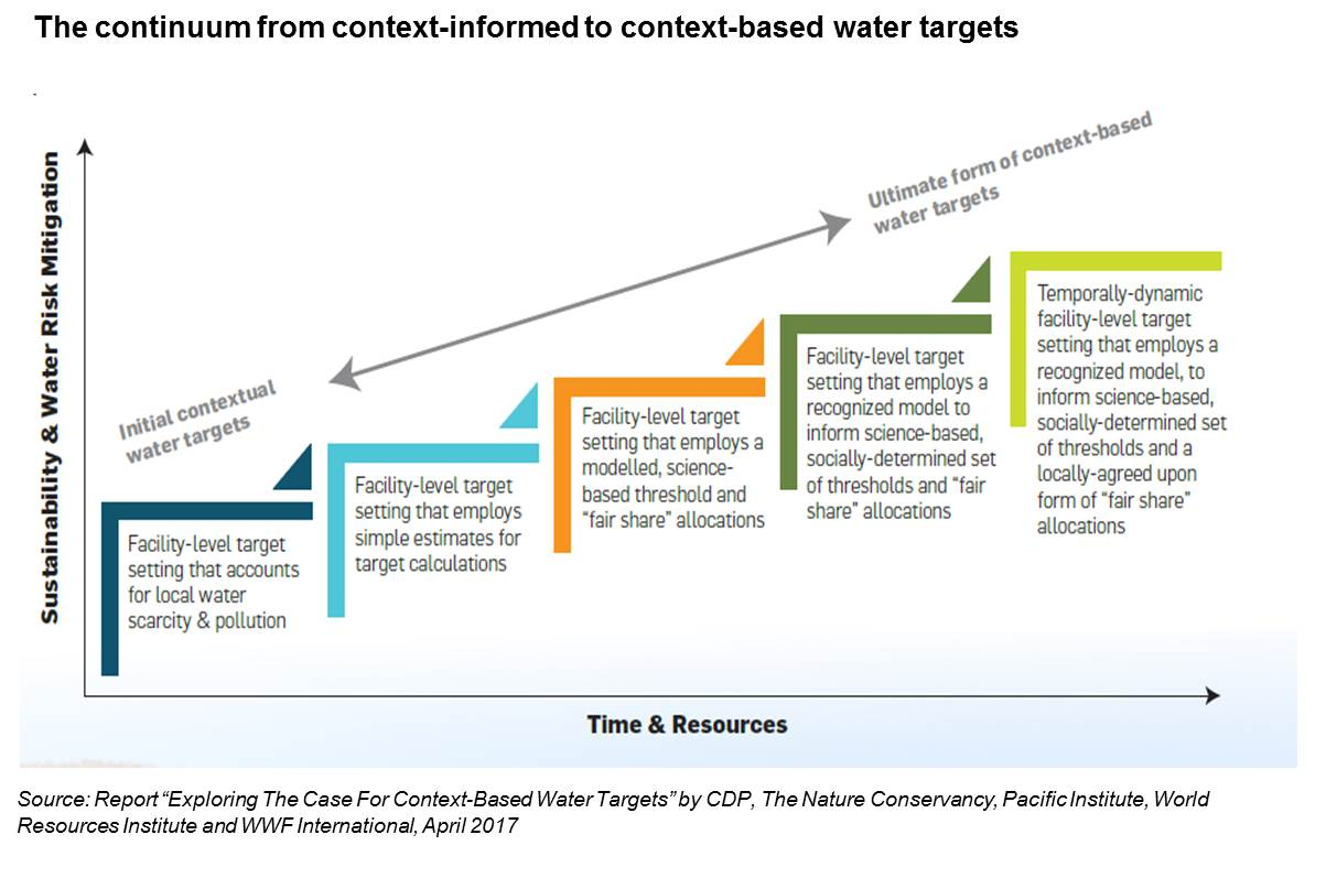 water-target-continuum-1